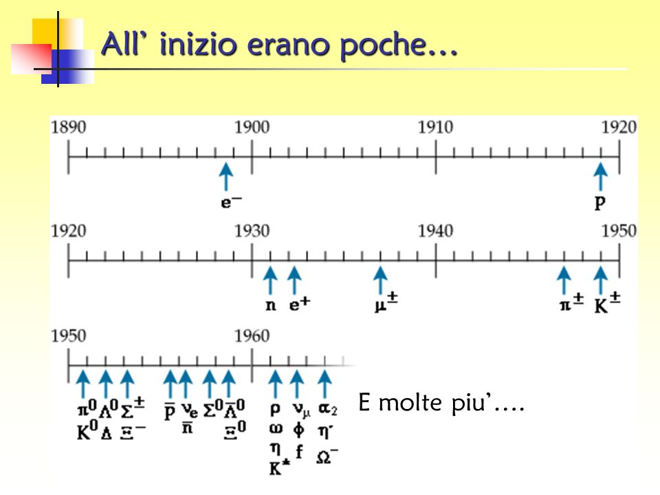 Particelle ed Antiparticelle Particelle protone p neutrone n elettrone e - neutrino elettronico e muone negativo - neutrino muonico pione negativo - p
