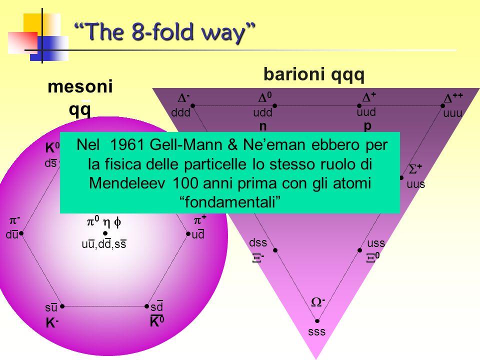 1961 Il numero delle particelle aumenta! Uno schema matematico di classificazione (il gruppo SU(3)) guida i fisici a riconoscere percorsi in particell