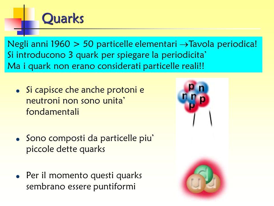 The 8-fold way K0K0 - K+K+ + 0 K-K- K0K0 sd ud su du ds us uu,dd,ss 0 - + + 0 - 0 uss uus dss dds udd uud uds - ddd ++ uuu - sss n p mesoni qq barioni