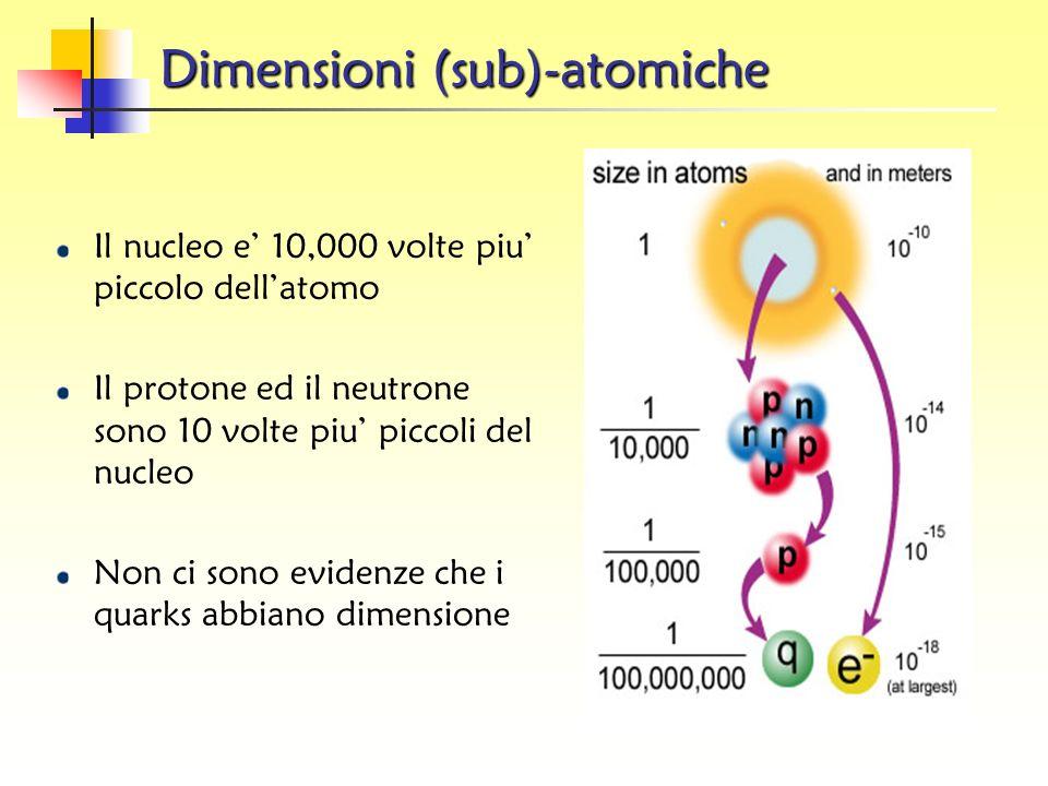 L atomo moderno Una nuvola di elettroni in moto costante intorno al nucleo Protoni e neutroni in moto nel nucleo Quarks in moto nei protoni e nei neut