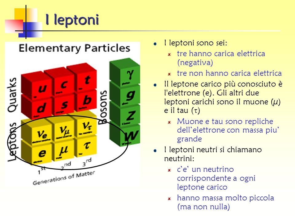 Unita usate nella fisica delle pa rticelle Energia: electron-volt: 1 eV = 1.6 x 10 -19 J Energia che lelettrone guadagna attraversando una ddp di 1 Vo