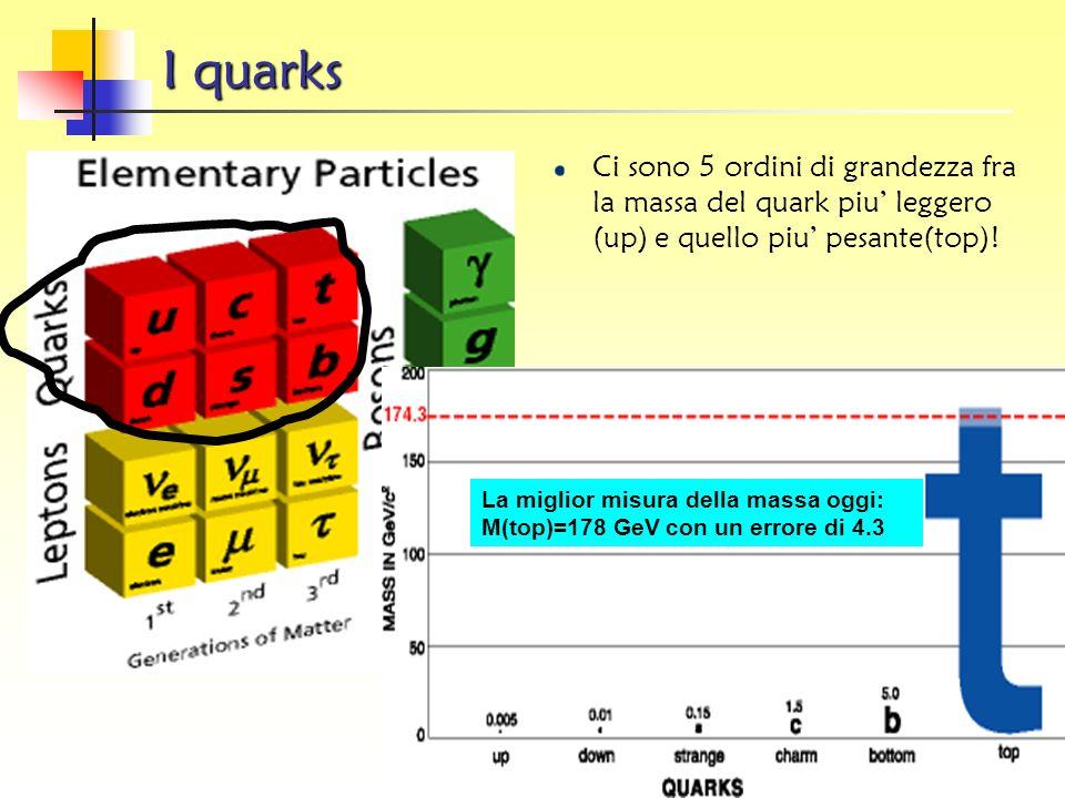 I leptoni I leptoni sono sei: tre hanno carica elettrica (negativa) tre non hanno carica elettrica Il leptone carico più conosciuto è l'elettrone (e).