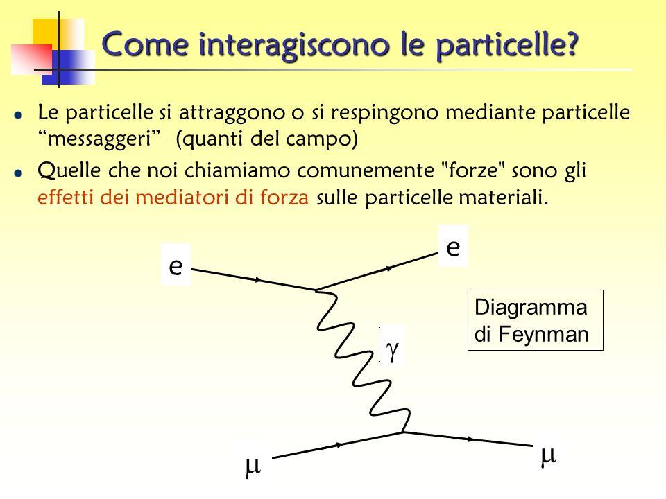 Le forze L'universo che conosciamo esiste perché le particelle fondamentali interagiscono: decadono si annichilano reagiscono a forze legate alla pres
