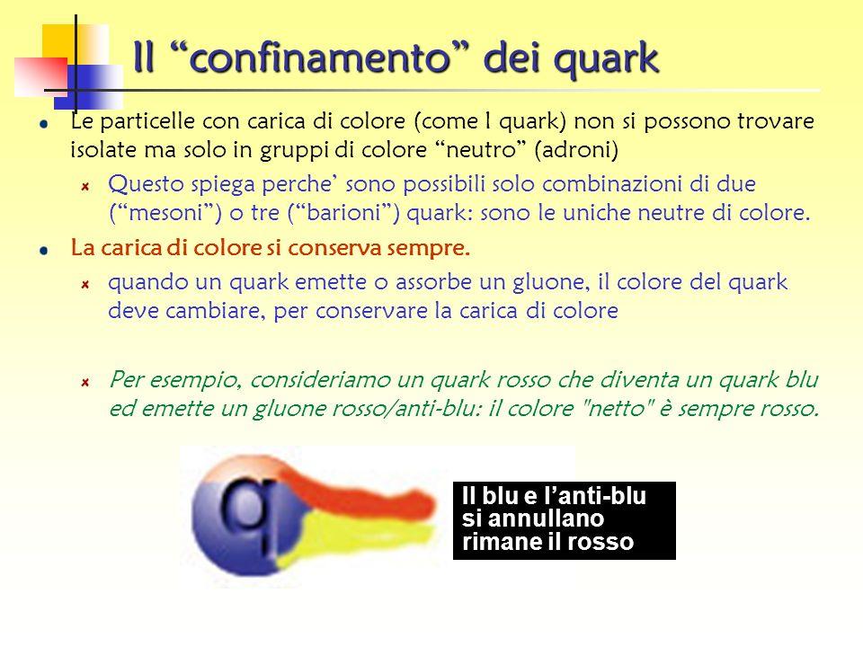 Il Modello a quark 1964 Gell-Mann, Zweig Ci sono 3 quarks e 3 antiquarks Ogni quark puo portare uno di 3 colori Gli anti-quark portano un anti-colore