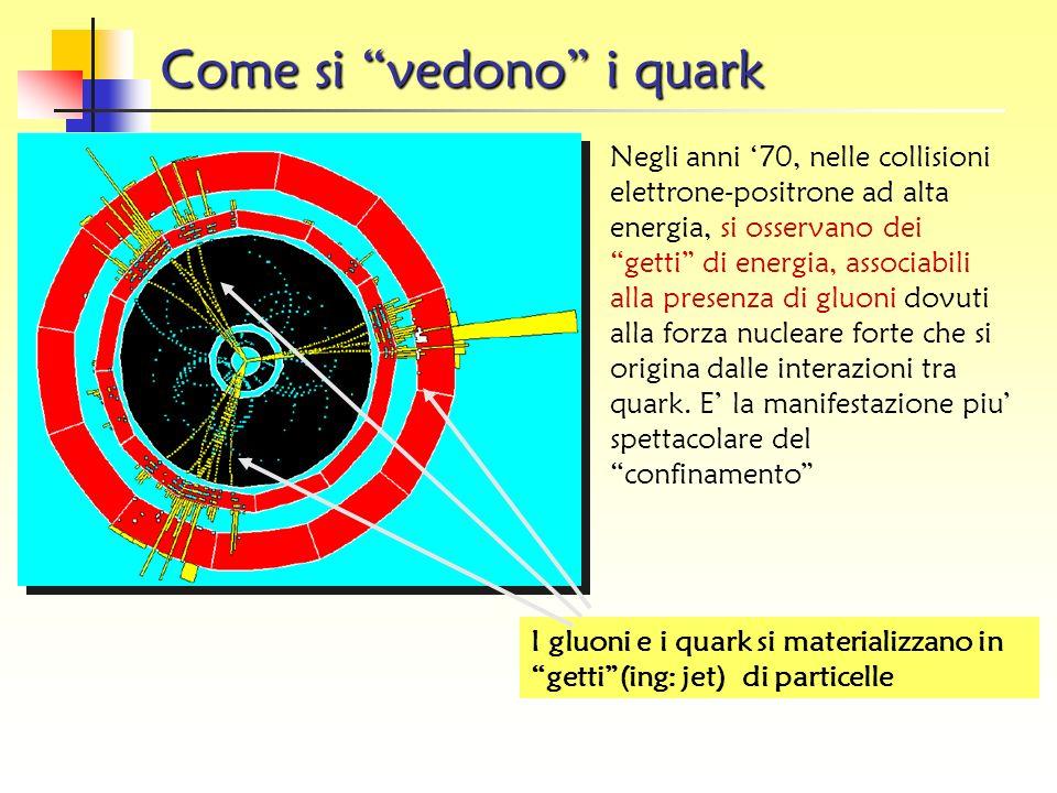 Dove sono i quarks? Questa descrizione e molto interessante, ma i quark per ora sono entita matematiche … Lesperimento confermera la loro esistenza!!!