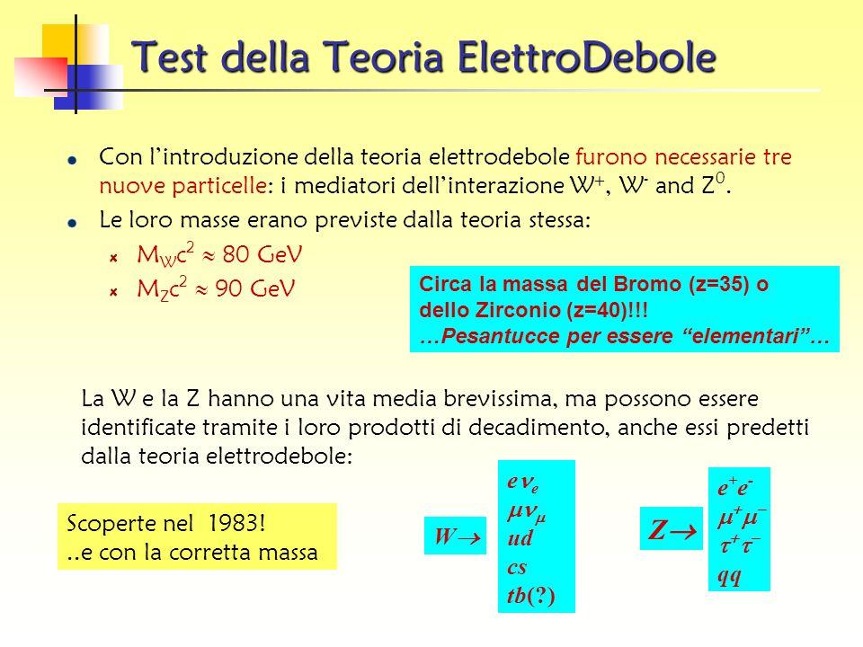 Interazione Debole Linterazione debole e responsabile del fatto che tutti i quark o leptoni decadono in particelle di massa minore I mediatori dellint