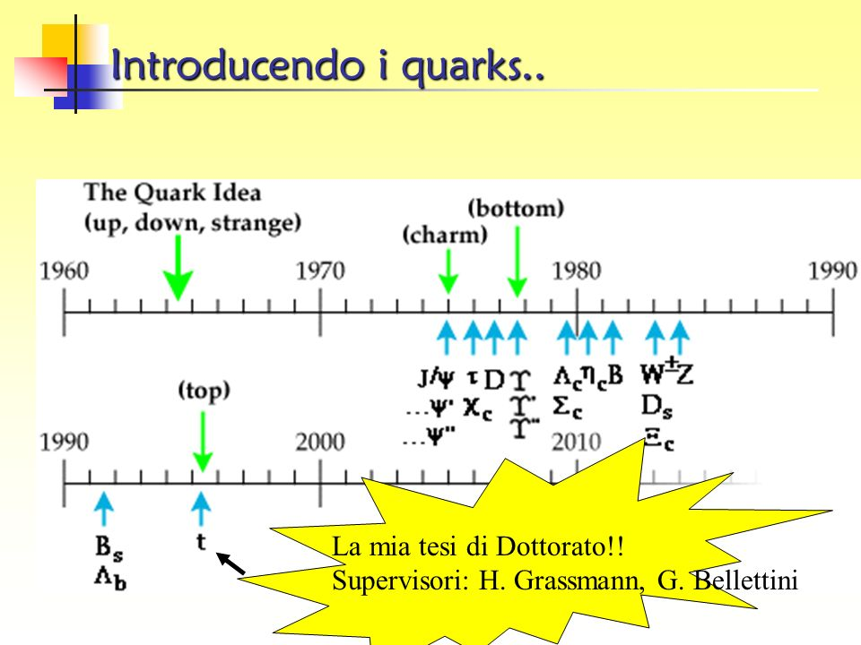 Le generazioni della materia Quarks e leptoni organizzati in tre famiglie: tutta la materia visibile nelluniverso e costituita dalla prima generazione