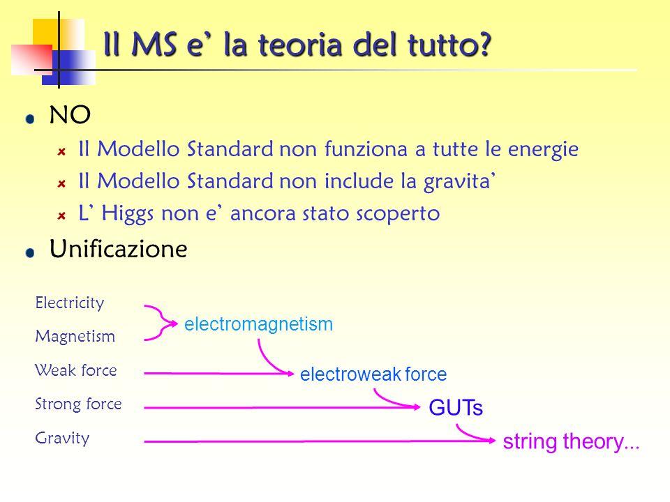 Il Bosone di Higgs Il Modello Standard richiede lesistenza di una ulteriore particella Bosone di Higgs Senza carica Massa sconosciuta (>115 GeV) spin