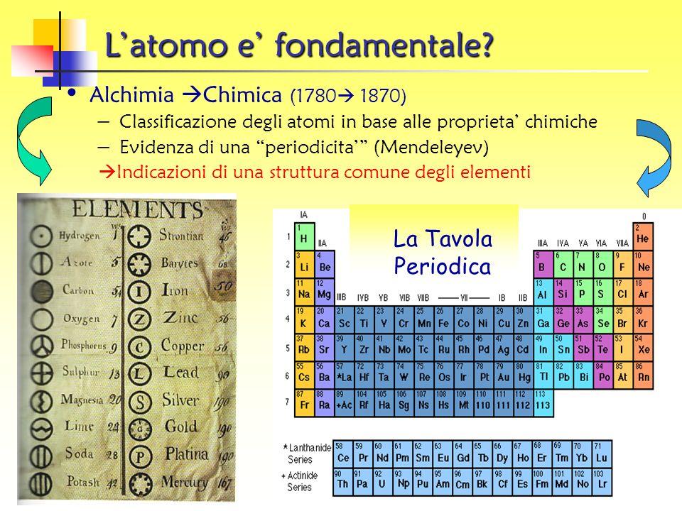 1961 Il numero delle particelle aumenta.
