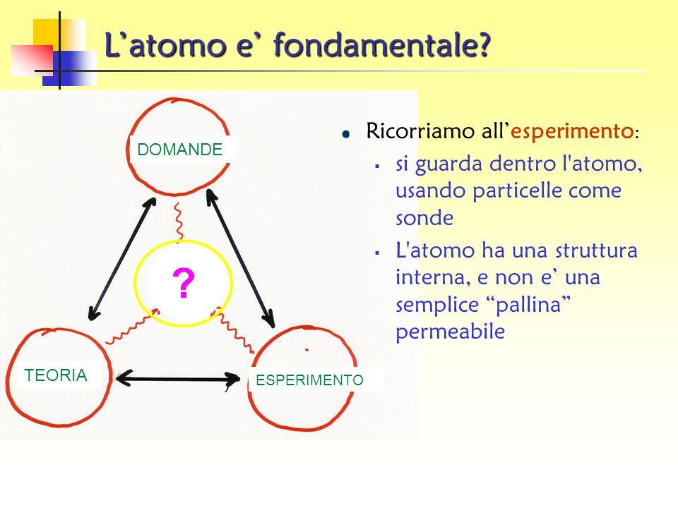 I leptoni I leptoni sono sei: tre hanno carica elettrica (negativa) tre non hanno carica elettrica Il leptone carico più conosciuto è l elettrone (e).