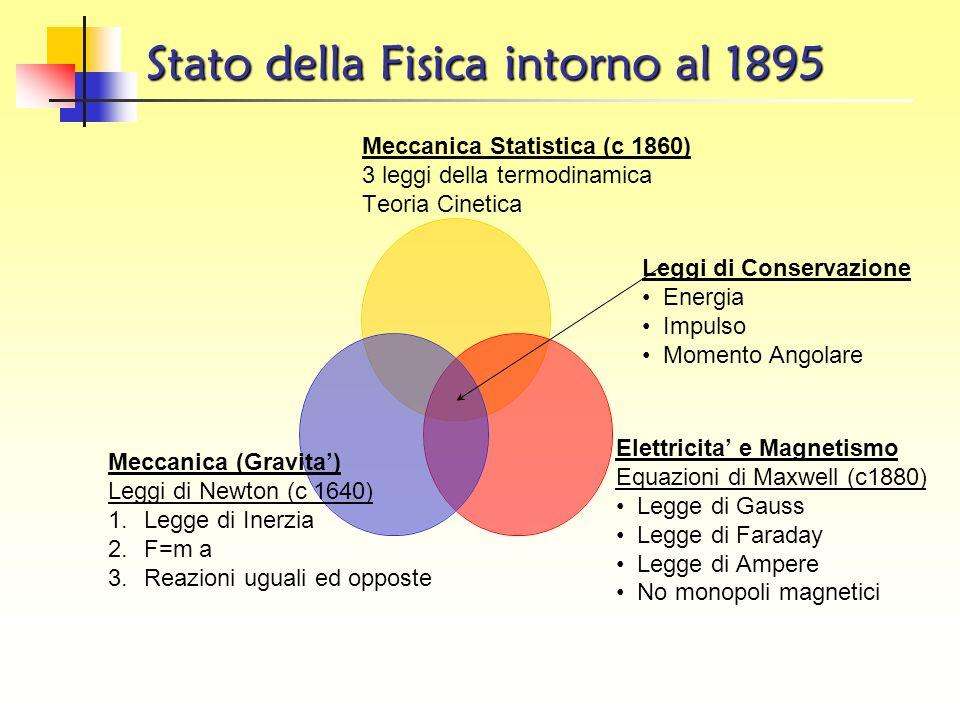 Stato della Fisica intorno al 1895 Meccanica Statistica (c 1860) 3 leggi della termodinamica Teoria Cinetica Elettricita e Magnetismo Equazioni di Maxwell (c1880) Legge di Gauss Legge di Faraday Legge di Ampere No monopoli magnetici Meccanica (Gravita) Leggi di Newton (c 1640) 1.Legge di Inerzia 2.F=m a 3.Reazioni uguali ed opposte Leggi di Conservazione Energia Impulso Momento Angolare