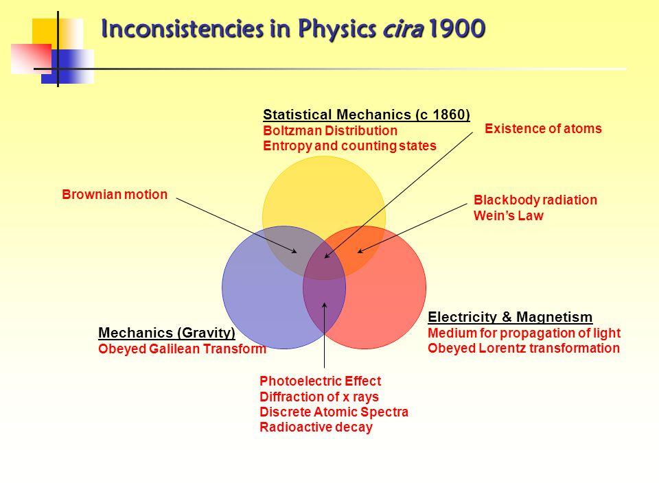 Inconsistenze nella Fisica del 2005 GUTs and TOEs Combinazione di Standard Model & Gravita Teoria delle Stringhe Leggi di conservazione Energoa Impuls