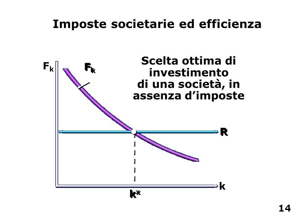 Scelta ottima di investimento di una società, in assenza dimposte FkFk k FkFk FkFk R R kxkx kxkx Imposte societarie ed efficienza 14