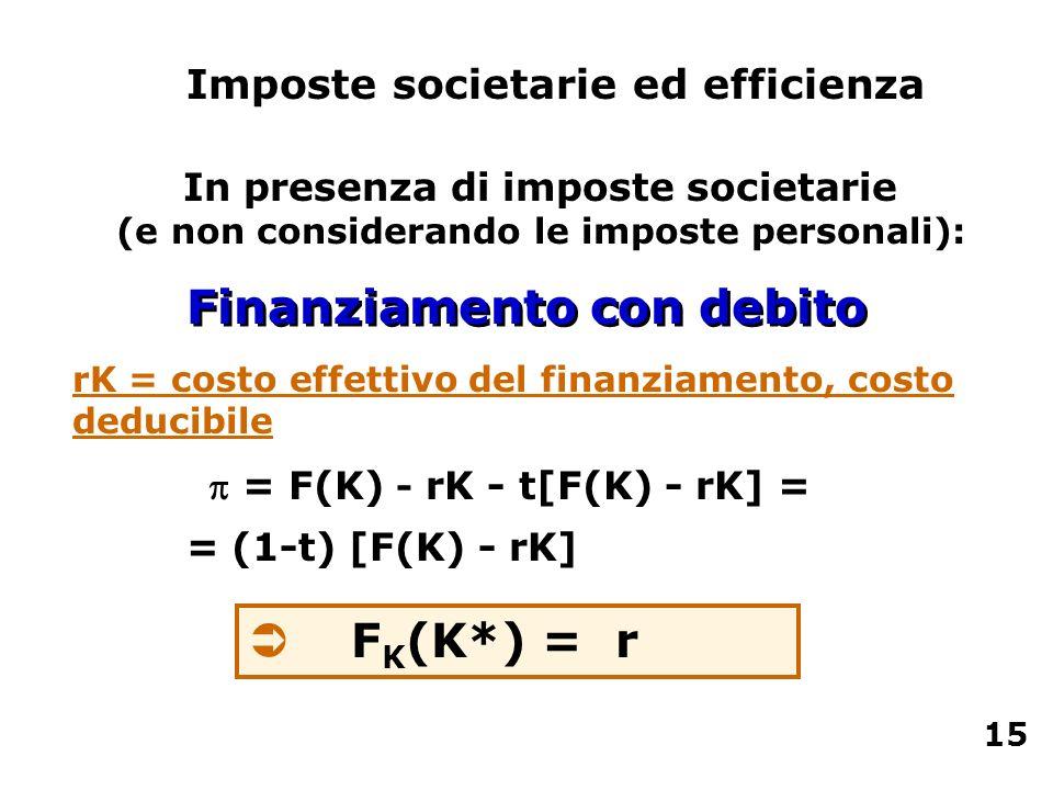 Ü F K (K*) = r = F(K) - rK - t[F(K) - rK] = = (1-t) [F(K) - rK] Imposte societarie ed efficienza In presenza di imposte societarie (e non considerando
