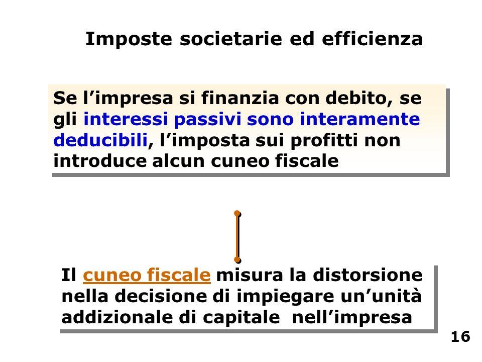 Se limpresa si finanzia con debito, se gli interessi passivi sono interamente deducibili, limposta sui profitti non introduce alcun cuneo fiscale Impo