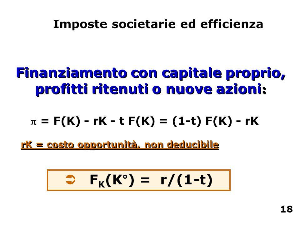 Finanziamento con capitale proprio, profitti ritenuti o nuove azioni : Ü F K (K°) = r/(1-t) Imposte societarie ed efficienza = F(K) - rK - t F(K) = (1