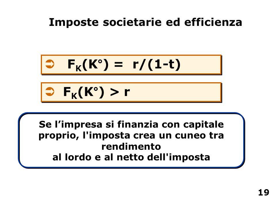 Ü F K (K°) = r/(1-t) Se limpresa si finanzia con capitale proprio, l'imposta crea un cuneo tra rendimento al lordo e al netto dell'imposta Imposte soc