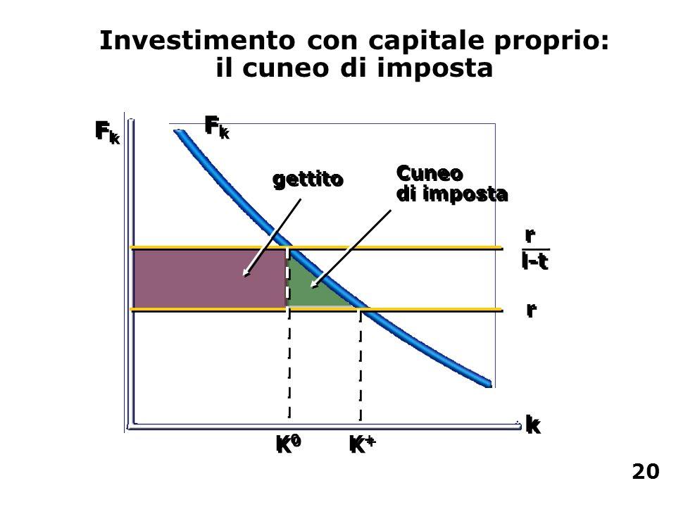 Investimento con capitale proprio: il cuneo di imposta FkFk FkFk k k FkFk FkFk r r r r l-t gettito Cuneo di imposta K0K0 K0K0 K+K+ K+K+ 20