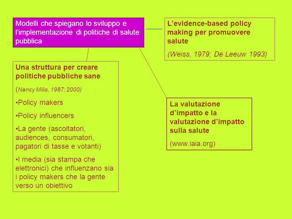 Modelli che spiegano lo sviluppo e limplementazione di politiche di salute pubblica Una struttura per creare politiche pubbliche sane ( Nancy Milio, 1