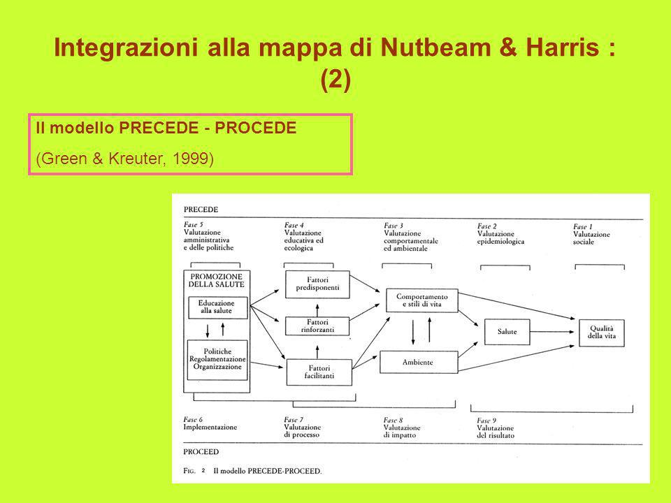 Integrazioni alla mappa di Nutbeam & Harris : (2) Il modello PRECEDE - PROCEDE (Green & Kreuter, 1999)