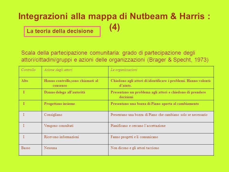 Integrazioni alla mappa di Nutbeam & Harris : (4) La teoria della decisione ControlloAzione degli attoriLe organizzazioni AltoHanno controllo,sono chi