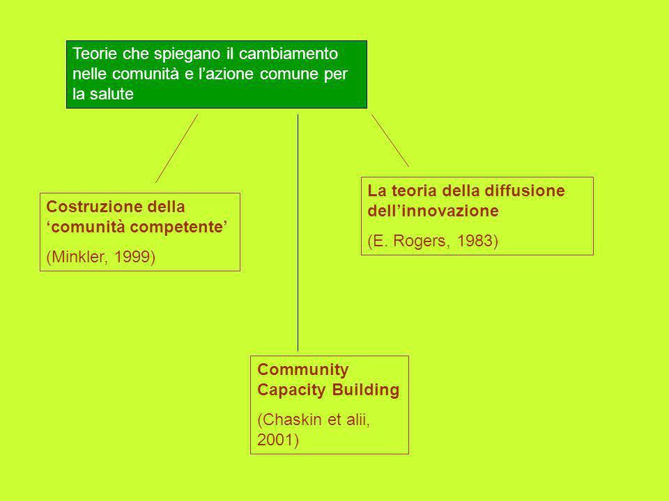 Teorie che spiegano il cambiamento nelle comunità e lazione comune per la salute La teoria della diffusione dellinnovazione (E. Rogers, 1983) Costruzi