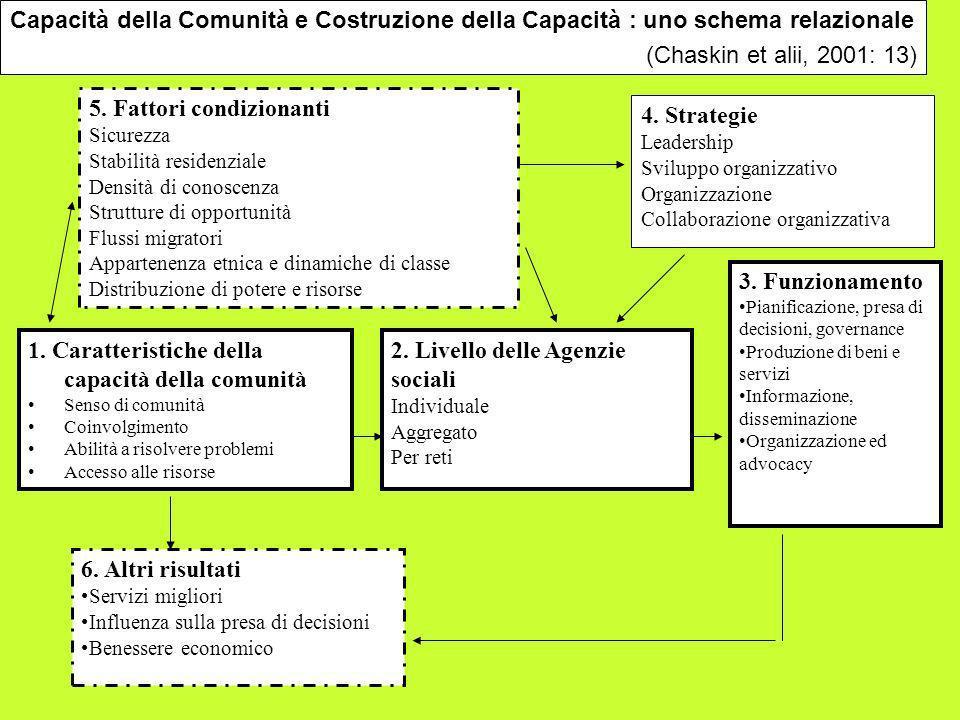 5. Fattori condizionanti Sicurezza Stabilità residenziale Densità di conoscenza Strutture di opportunità Flussi migratori Appartenenza etnica e dinami
