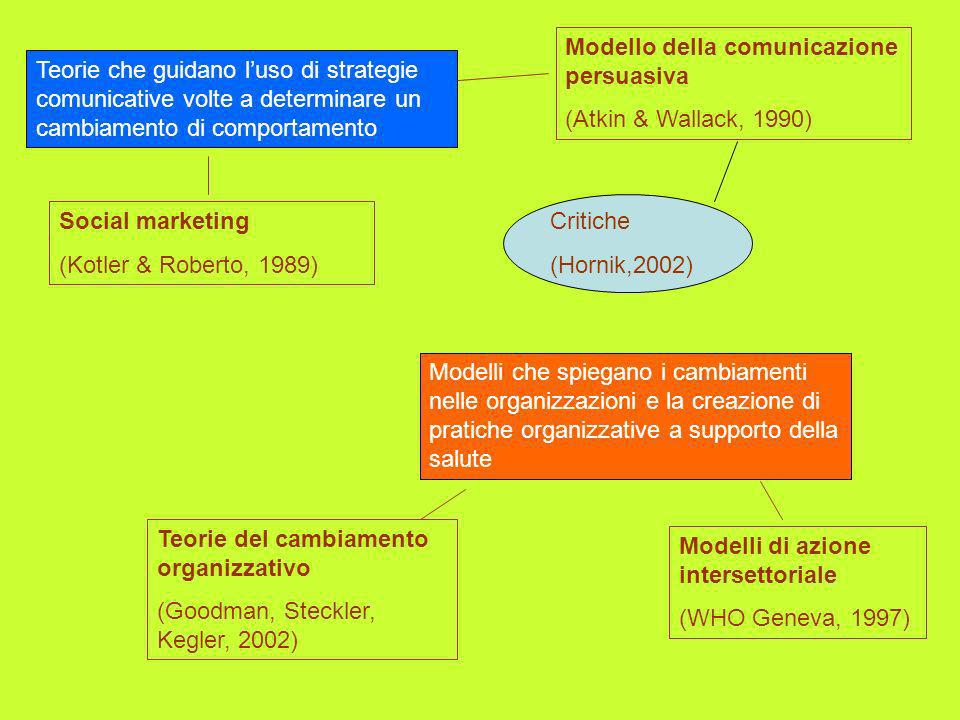 Teorie che guidano luso di strategie comunicative volte a determinare un cambiamento di comportamento Social marketing (Kotler & Roberto, 1989) Modell