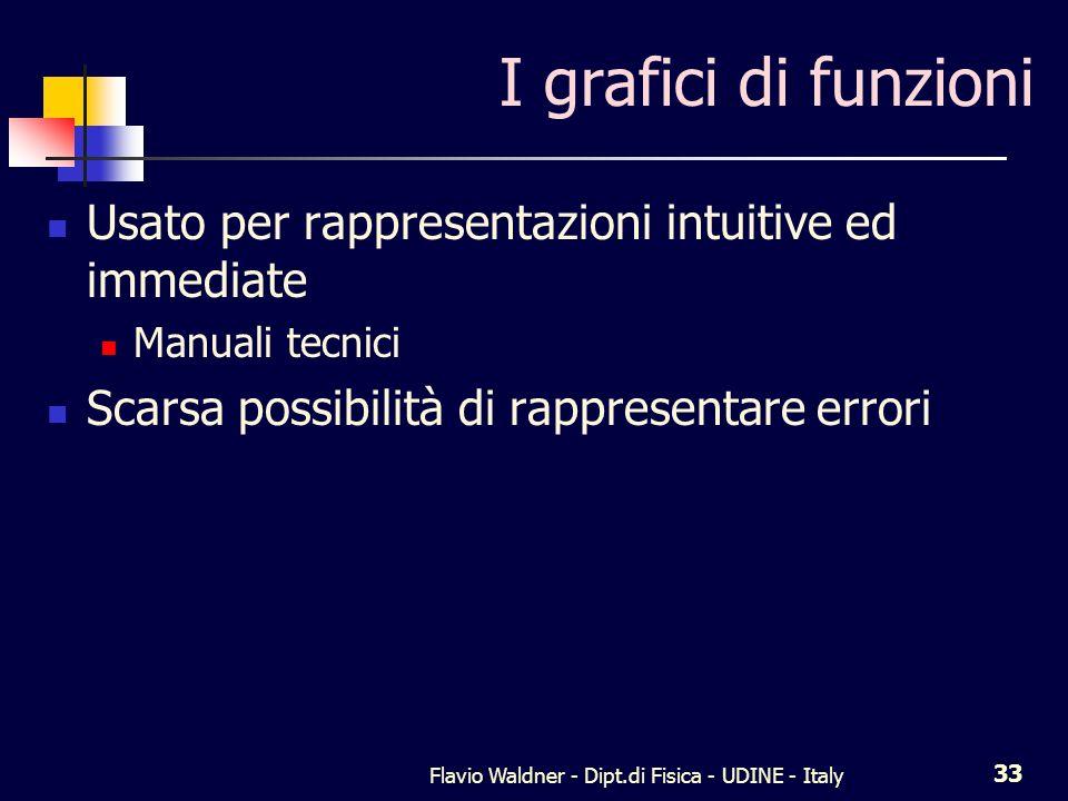 Flavio Waldner - Dipt.di Fisica - UDINE - Italy 33 I grafici di funzioni Usato per rappresentazioni intuitive ed immediate Manuali tecnici Scarsa poss