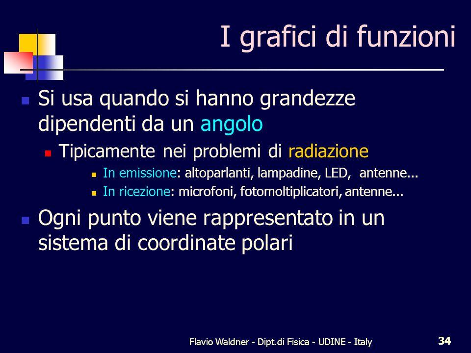 Flavio Waldner - Dipt.di Fisica - UDINE - Italy 34 I grafici di funzioni Si usa quando si hanno grandezze dipendenti da un angolo Tipicamente nei prob