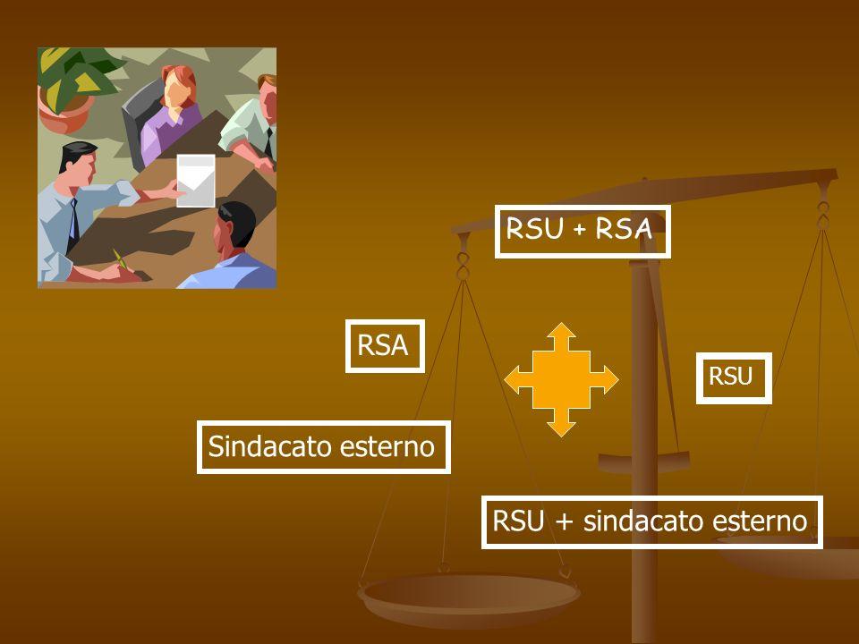 RSU RSA RSU + RSA RSU + sindacato esterno Sindacato esterno