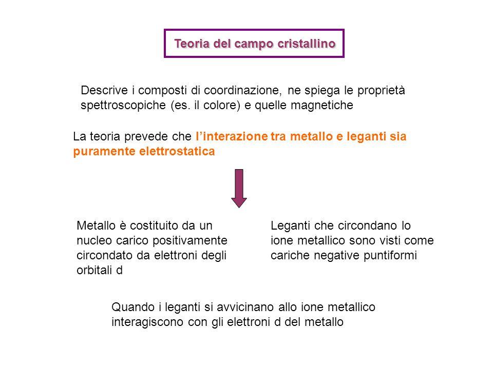 Teoria del campo cristallino Descrive i composti di coordinazione, ne spiega le proprietà spettroscopiche (es. il colore) e quelle magnetiche La teori