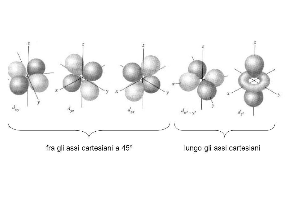 lungo gli assi cartesianifra gli assi cartesiani a 45°
