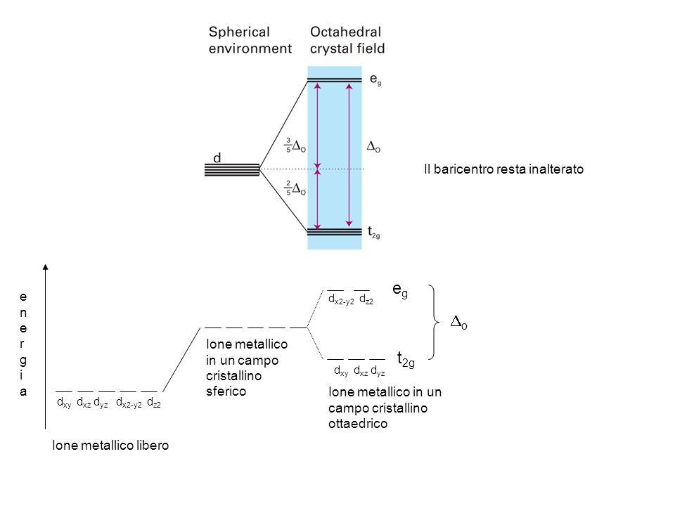 Ione metallico libero d xy d xz d yz d x2-y2 d z2 egeg t 2g o d xy d xz d yz d x2-y2 d z2 Ione metallico in un campo cristallino sferico Ione metallico in un campo cristallino ottaedrico energiaenergia Il baricentro resta inalterato