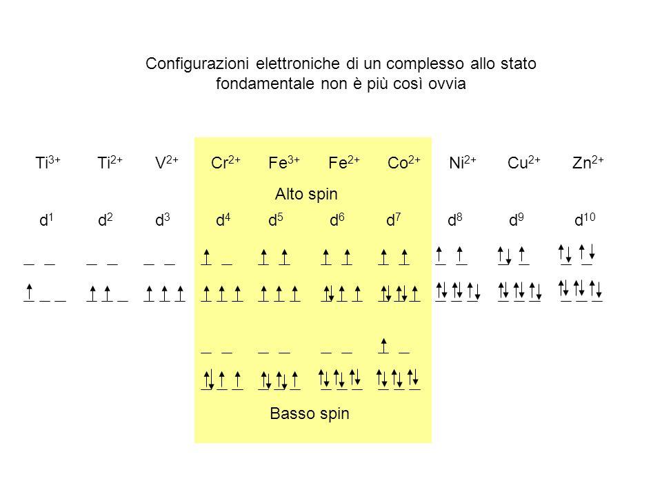 Basso spin Alto spin d 1 d 2 d 3 d 4 d 5 d 6 d 7 d 8 d 9 d 10 Ti 3+ Ti 2+ V 2+ Cr 2+ Fe 3+ Fe 2+ Co 2+ Ni 2+ Cu 2+ Zn 2+ Configurazioni elettroniche d