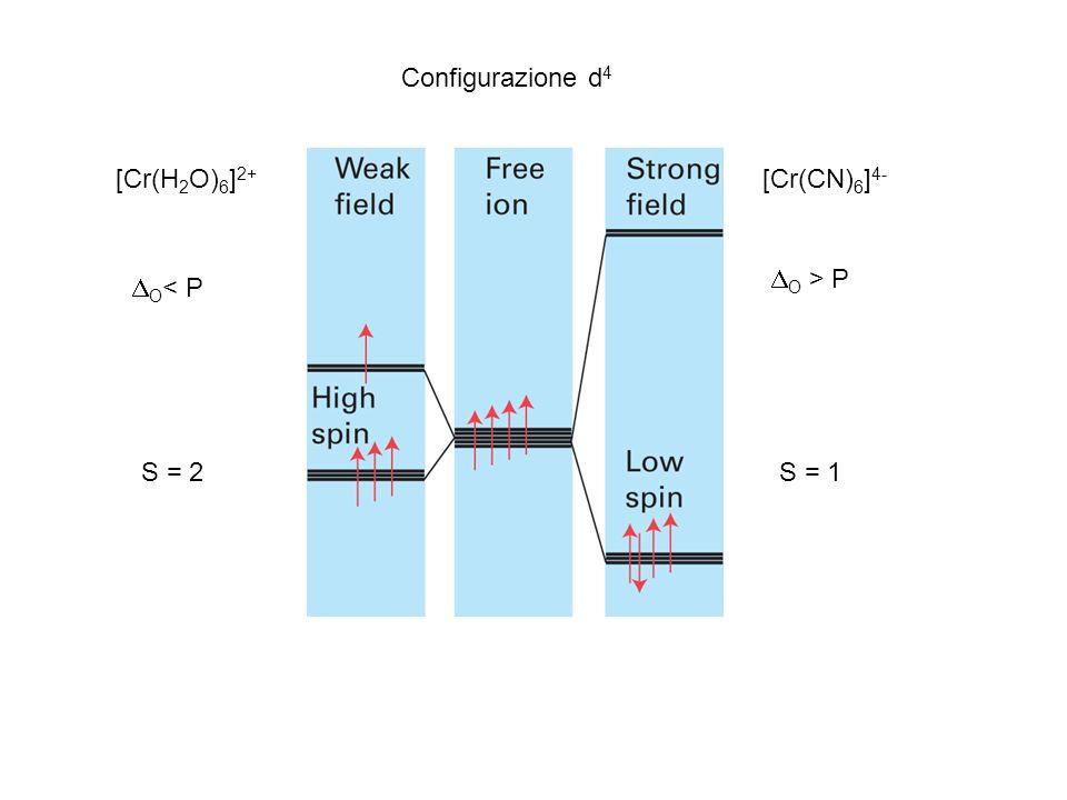 [Cr(H 2 O) 6 ] 2+ O < P [Cr(CN) 6 ] 4- O > P Configurazione d 4 S = 2S = 1