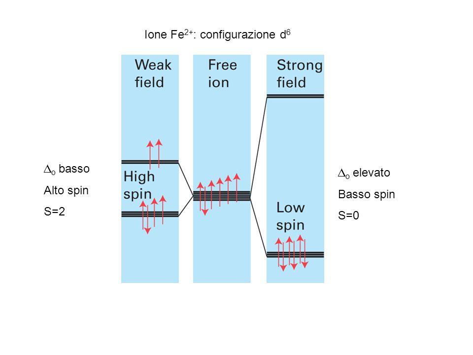 Ione Fe 2+ : configurazione d 6 o elevato Basso spin S=0 o basso Alto spin S=2