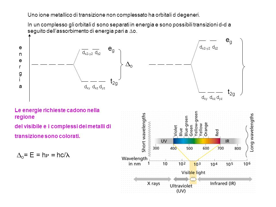 energiaenergia d x2-y2 d z2 egeg t 2g o d x2-y2 d z2 egeg t 2g d xy d xz d yz o = E = h hc/ Uno ione metallico di transizione non complessato ha orbitali d degeneri.
