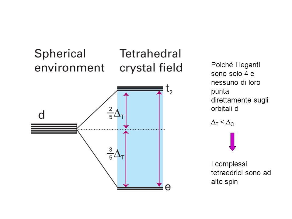 Poiché i leganti sono solo 4 e nessuno di loro punta direttamente sugli orbitali d T < O I complessi tetraedrici sono ad alto spin