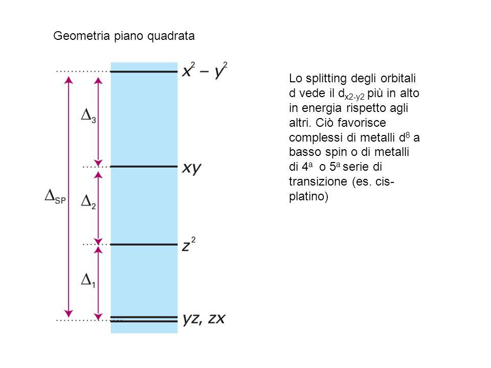 Geometria piano quadrata Lo splitting degli orbitali d vede il d x2-y2 più in alto in energia rispetto agli altri. Ciò favorisce complessi di metalli