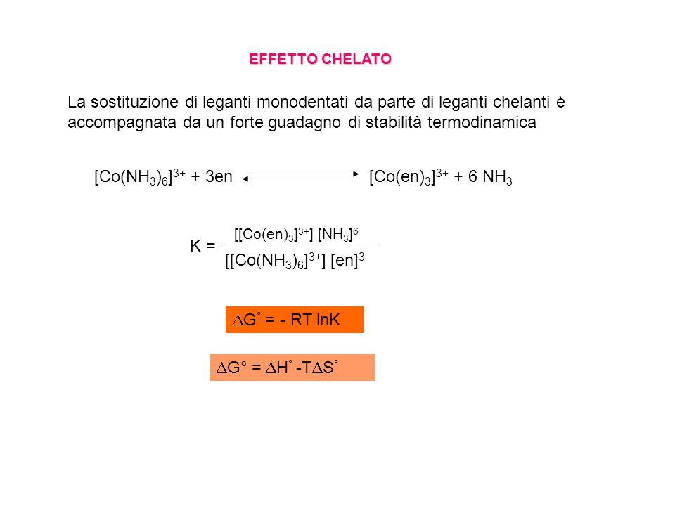 EFFETTO CHELATO [Co(NH 3 ) 6 ] 3+ + 3en [Co(en) 3 ] 3+ + 6 NH 3 K = [[Co(en) 3 ] 3+ ] [NH 3 ] 6 [[Co(NH 3 ) 6 ] 3+ ] [en] 3 G ° = - RT lnK G° = H ° -T S ° La sostituzione di leganti monodentati da parte di leganti chelanti è accompagnata da un forte guadagno di stabilità termodinamica