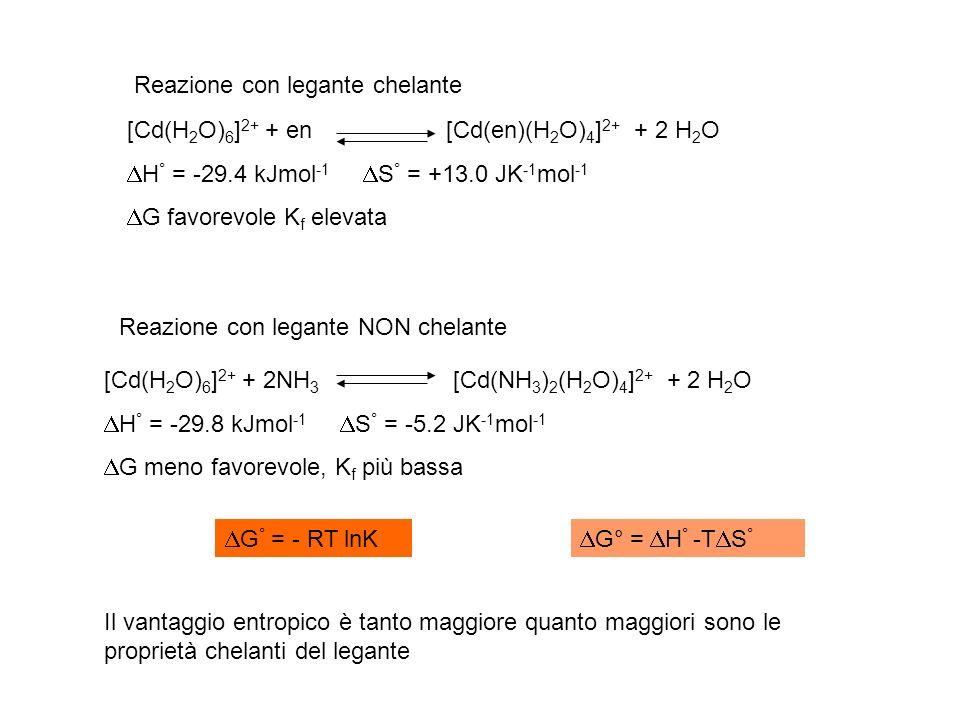 [Cd(H 2 O) 6 ] 2+ + en [Cd(en)(H 2 O) 4 ] 2+ + 2 H 2 O H ° = -29.4 kJmol -1 S ° = +13.0 JK -1 mol -1 G favorevole K f elevata [Cd(H 2 O) 6 ] 2+ + 2NH 3 [Cd(NH 3 ) 2 (H 2 O) 4 ] 2+ + 2 H 2 O H ° = -29.8 kJmol -1 S ° = -5.2 JK -1 mol -1 G meno favorevole, K f più bassa G ° = - RT lnK G° = H ° -T S ° Reazione con legante chelante Reazione con legante NON chelante Il vantaggio entropico è tanto maggiore quanto maggiori sono le proprietà chelanti del legante