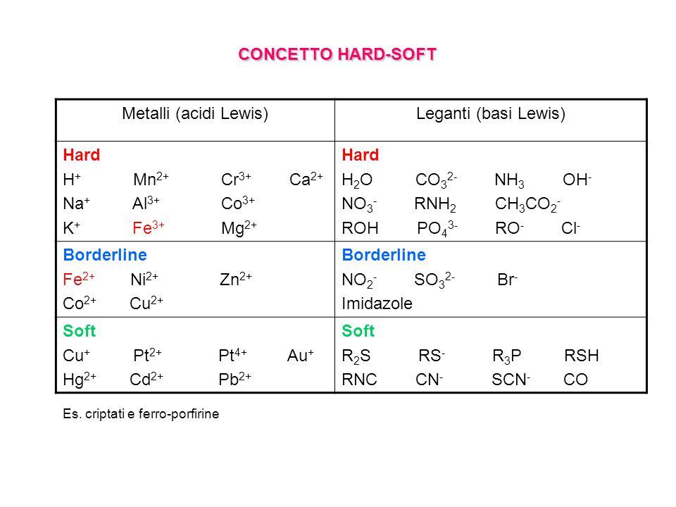 Metalli (acidi Lewis)Leganti (basi Lewis) Hard H + Mn 2+ Cr 3+ Ca 2+ Na + Al 3+ Co 3+ K + Fe 3+ Mg 2+ Hard H 2 O CO 3 2- NH 3 OH - NO 3 - RNH 2 CH 3 CO 2 - ROH PO 4 3- RO - Cl - Borderline Fe 2+ Ni 2+ Zn 2+ Co 2+ Cu 2+ Borderline NO 2 - SO 3 2- Br - Imidazole Soft Cu + Pt 2+ Pt 4+ Au + Hg 2+ Cd 2+ Pb 2+ Soft R 2 S RS - R 3 P RSH RNC CN - SCN - CO CONCETTO HARD-SOFT Es.