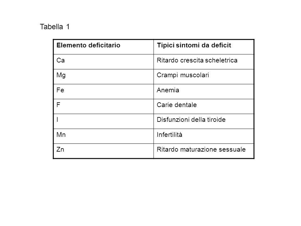 Elemento deficitarioTipici sintomi da deficit CaRitardo crescita scheletrica MgCrampi muscolari FeAnemia FCarie dentale IDisfunzioni della tiroide MnInfertilità ZnRitardo maturazione sessuale Tabella 1