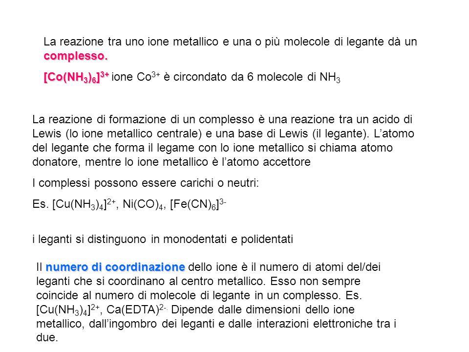 formulaNome come legante formulaNome come legante formulaNome come legante Molecole neutre Anioni H2OH2OaquoF-F- FluoroSO 4 2- Solfato NH 3 amminoCl - CloroNO 2 - Nitro (atomo N lega) COcarbonileBr - BromoONO - Nitrito (atomo O lega) NOnitrosileI-I- IodoSCN - Tiocianato (atomo S lega) C5H5NC5H5NpiridinaO 2- OssoNCS - Isotiocianato (atomo N lega) OH - Idrossi CN - ciano Tabella 2: leganti monodentati