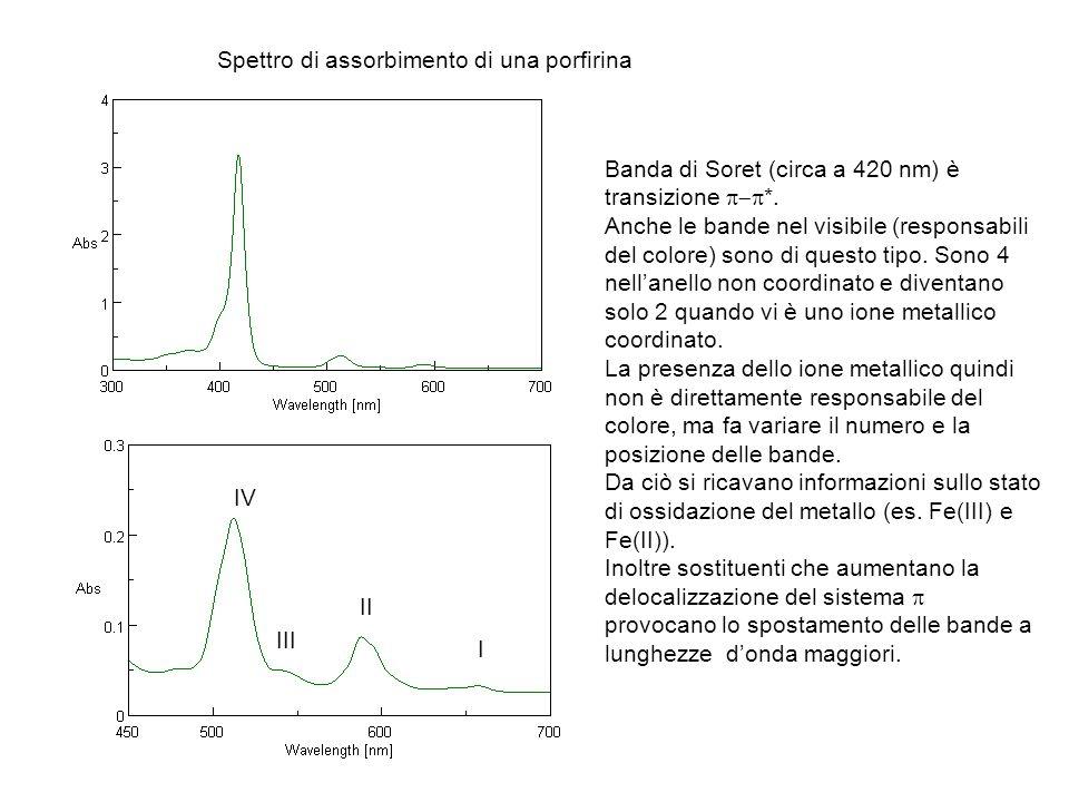 Spettro di assorbimento di una porfirina Banda di Soret (circa a 420 nm) è transizione *. Anche le bande nel visibile (responsabili del colore) sono d