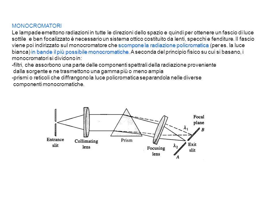 MONOCROMATORI scompone la radiazione policromatica in bande il più possibile monocromatiche Le lampade emettono radiazioni in tutte le direzioni dello