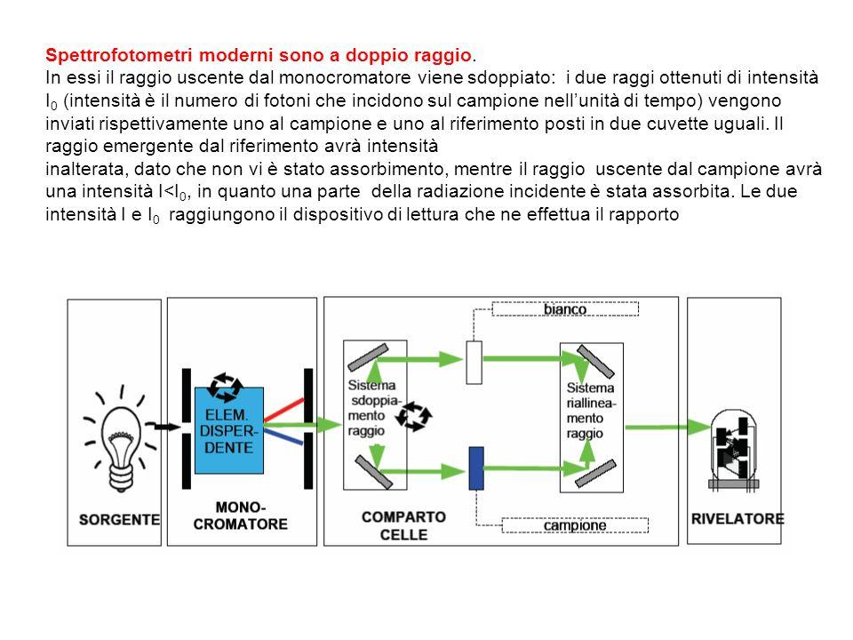 Spettrofotometri moderni sono a doppio raggio. In essi il raggio uscente dal monocromatore viene sdoppiato: i due raggi ottenuti di intensità I 0 (int