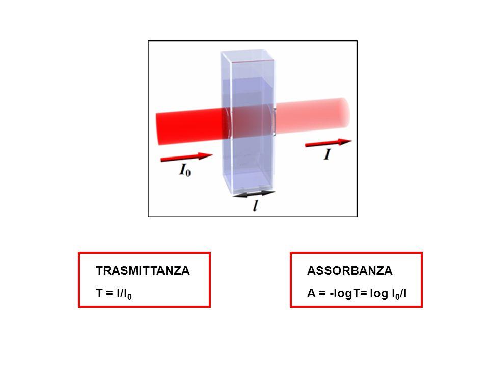 TRASMITTANZA T = I/I 0 ASSORBANZA A = -logT= log I 0 /I