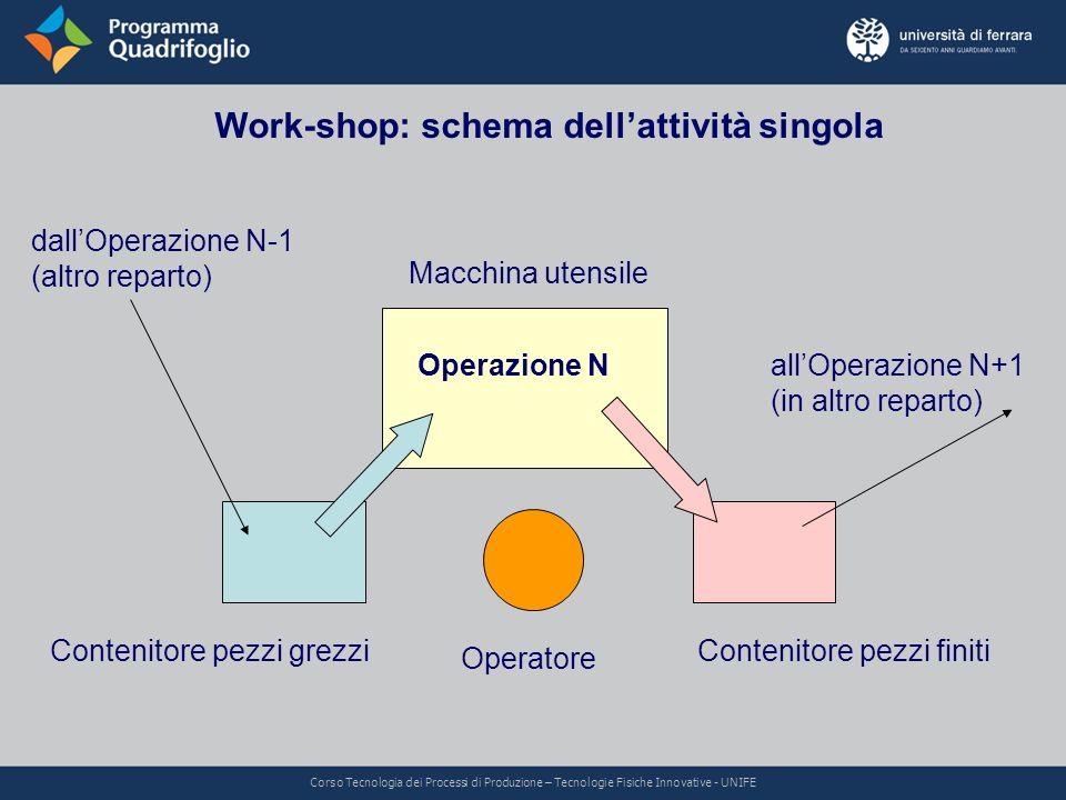 Work-shop: schema dellattività singola Operatore Contenitore pezzi finitiContenitore pezzi grezzi Macchina utensile Operazione N dallOperazione N-1 (a